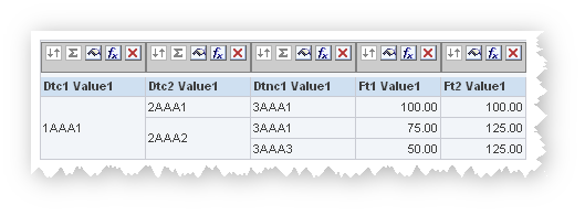 Multiple Fact Reporting on (Non-)Conforming dimensions – DaAnalytics