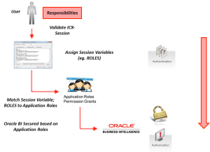 Oracle eBS - Oracle BI 11g Security Configuration
