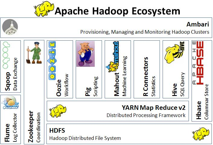 RM BI Forum 2014 Notes – Cloudera Hadoop Masterclass (2/3)