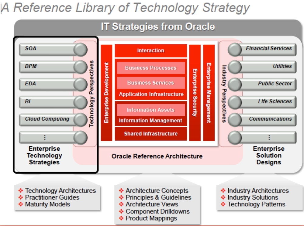 Trying to understand the Oracle Reference Architecture for Information Management (1/4)