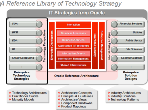 IT Strategies from Oracle