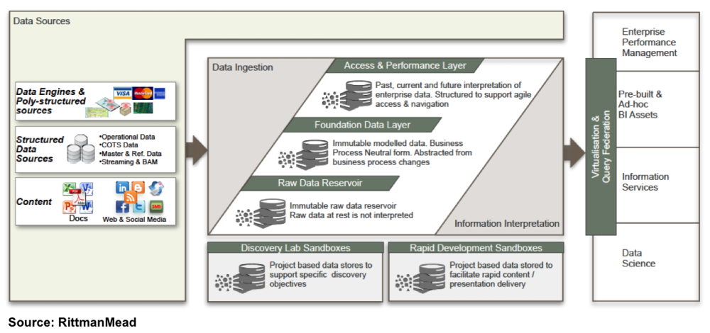 Trying to understand the Oracle Reference Architecture for Information Management (2/4)