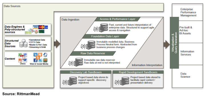 Oracle Information Management – Logical View