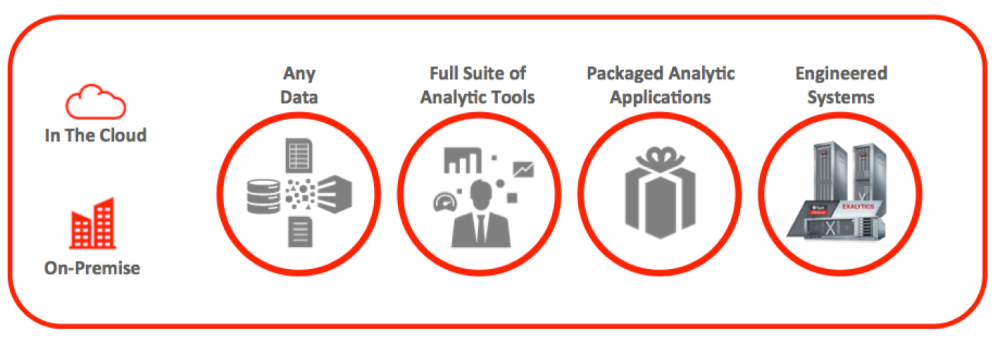 Statement of Direction for Oracle Business Intelligence Analytics (OBIA) (1/6)