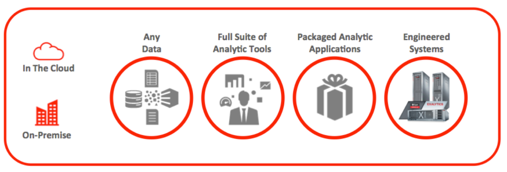Oracle Business Analytics Strategy - 2014