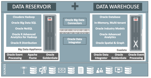 Oracle Data Warehousing Platform - 2014