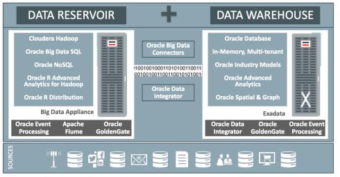 Oracle Data Warehousing Platform - 2014