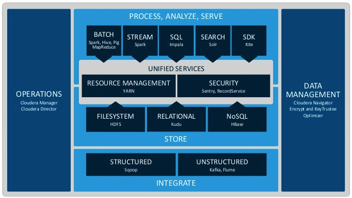 Cloudera Enterprise Data Hub