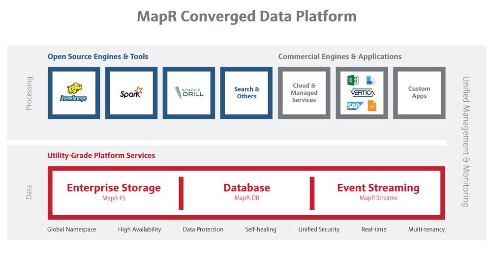 Mapr_Converged_Data_Platform